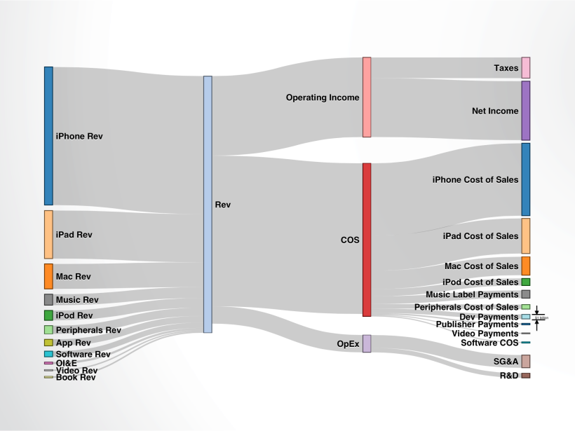 Apple's revenue and expenditures